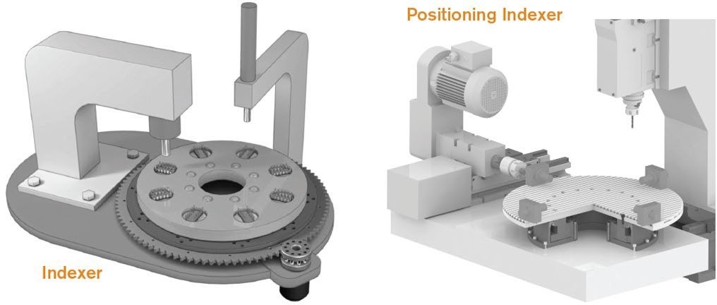 Like Nexen's other ring drive products, CRD MR systems are typically mounted horizontally to carry an applied load, like any rotary indexing table. They are ideal for precision rotary indexing applications, such as machine tools, semiconductors, robotics, automated welding, medical packaging, assembly and cutting systems.